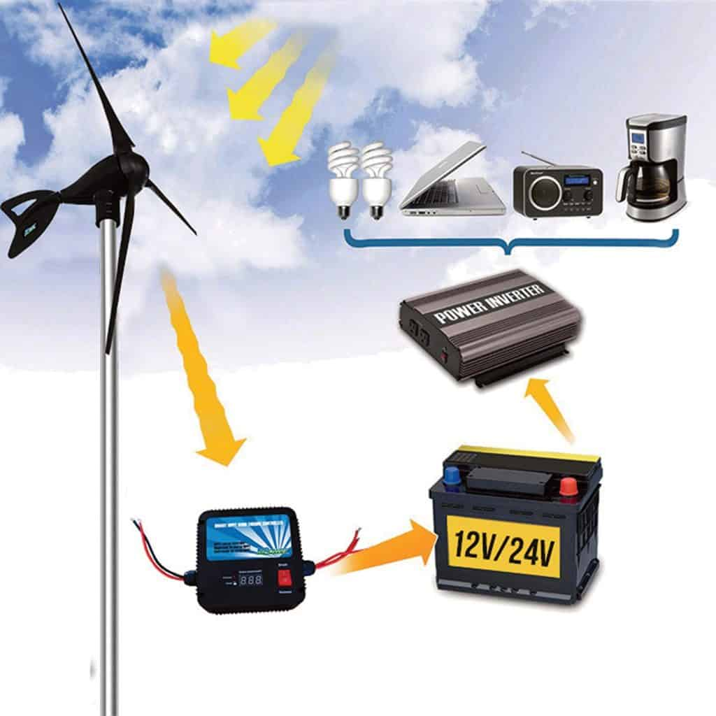 marine wind generator for an RV